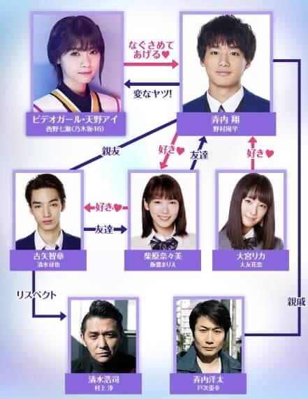 電影少女2018の登場人物・キャストの相関図